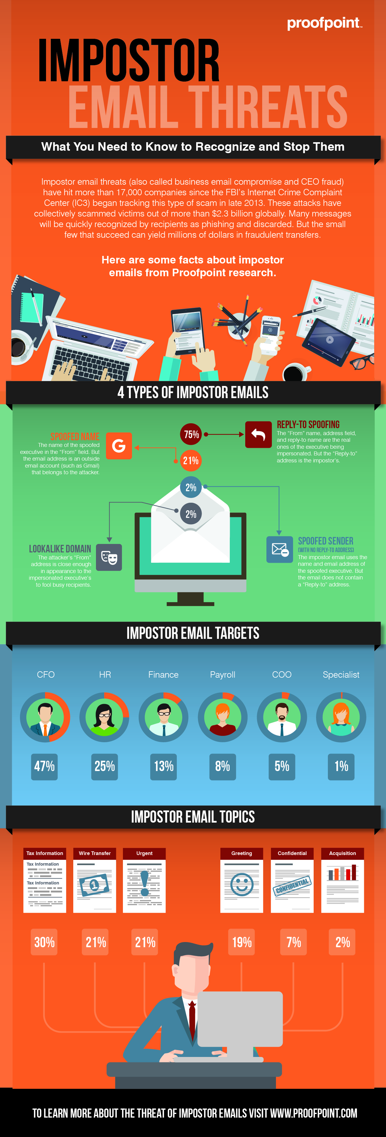 email-phishing-scam-infographic-proofpoint